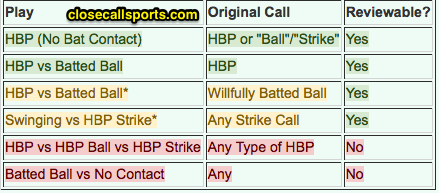 Close_Call_Sports___Umpire_Ejection_Fantasy_League__Search_results_for_hbp_key.png.2879f5a0963bfcd18fa1be13115fa46c.png